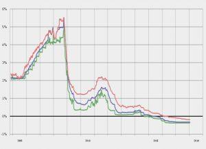 Индекс Euríbor завершил июль на отрицательной отметке